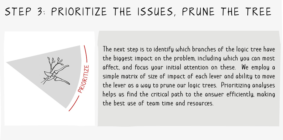 Problem Solving Step 3 - Prioritize the Issues, Prune the Tree